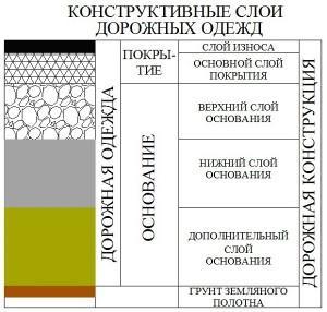 Конструктивные слои дорог