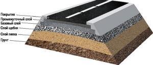 Конструктивные слои при стротельстве дорог