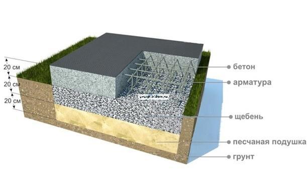 Заливка бетонной плиты