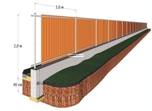 Схема изготовления фундамента под забор