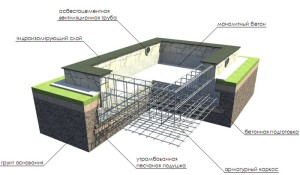 Поэтапное строительство фундаментов