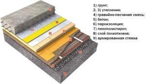 Слоистый пол из бетона по грунту