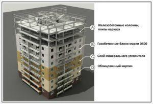 Конструктив жилого многоквартирного дома