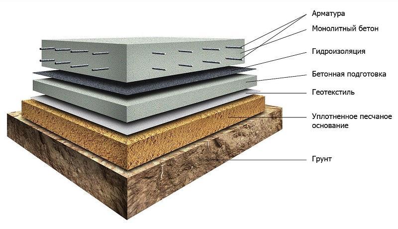 Бетона основание купить сухую бетонную смесь в спб