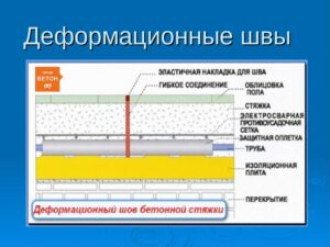 Характеристика и виды деформационных швов
