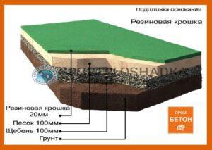 Свойства бетона и готовых строительных смесей