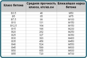 Таблица износостойкости бетона